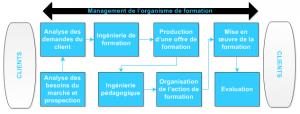 processus-realisation-prestation-service-formation