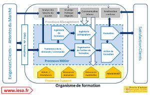 cartographie_processus_qualite_centre_de_formation